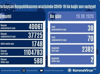 В Азербайджане от коронавируса выздоровели еще 70 человек, зарегистрировано 38 новых фактов заражения